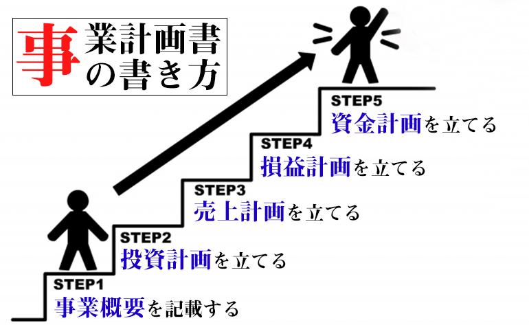 3.[実例付で解説]事業計画書の書き方5ステップ