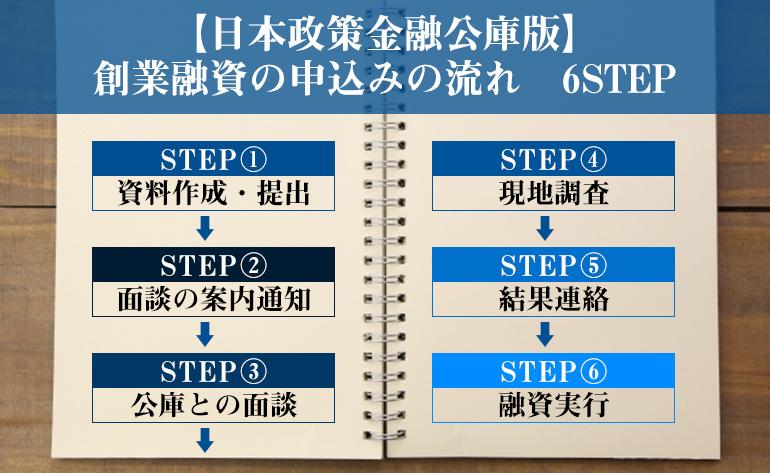 【日本政策金融公庫版】創業融資の申込みの流れ 6STEP