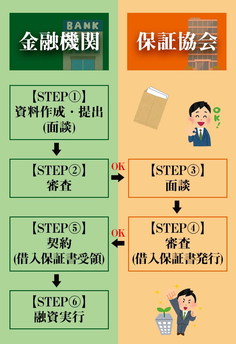 【保証協会版】創業融資の申込みの流れ 6STEP