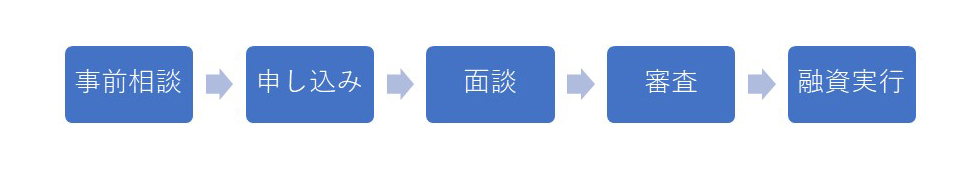 日本政策金融公庫の融資の流れ