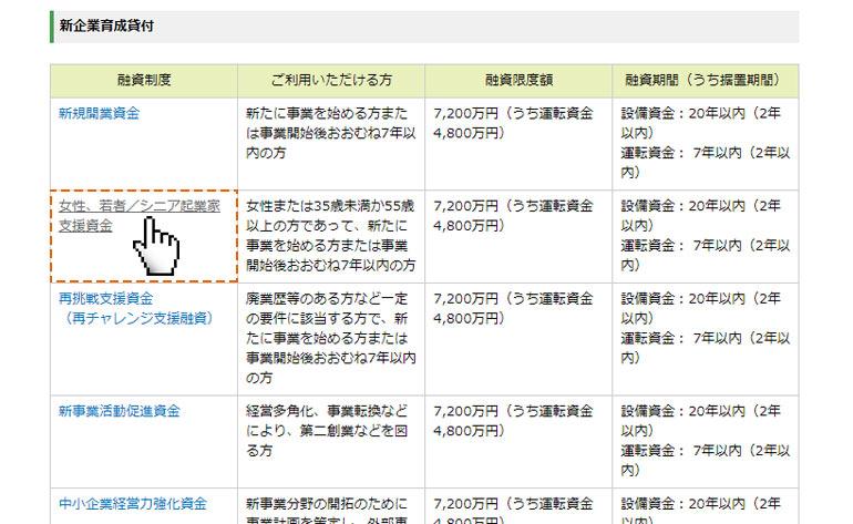 【ステップ①】日本政策金融公庫 融資制度一覧の中から該当する融資ページを開く。