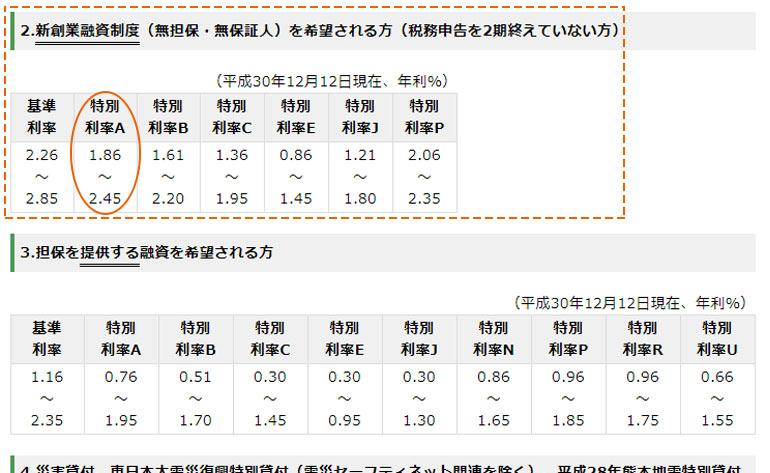 【ステップ④】日本政策金融公庫 主要利率一覧表のページで該当金利(利率)が確認できます。