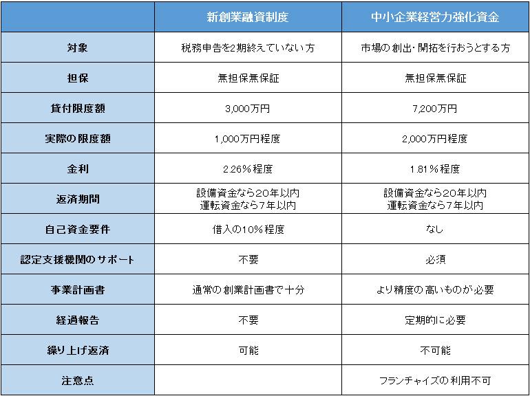 「新創業融資制度」と「中小企業経営力強化資金」の比較表