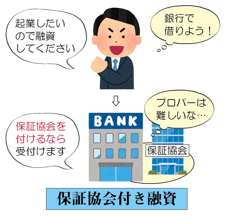 信用保証協会付き融資